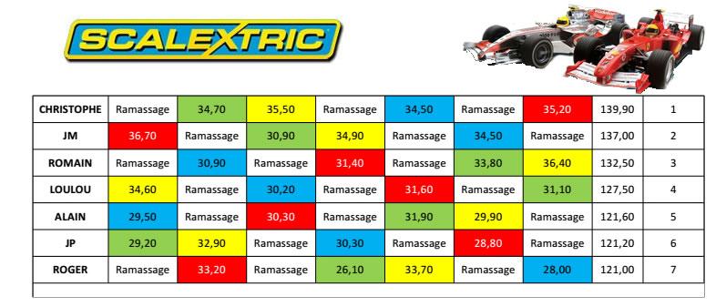 Résultat course F1 Scalextric