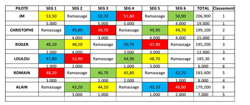Résultat Course GT40 Slot it