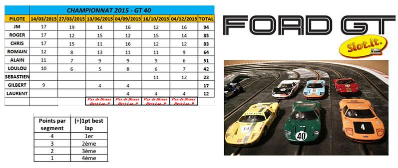 Resultat Championnat GT40 Slot it 2015