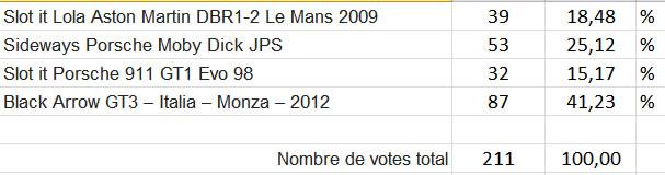 Résultats des votes