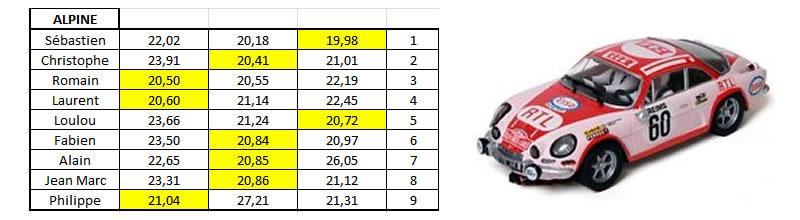 Course de Rallye Slot du 05/03/2016