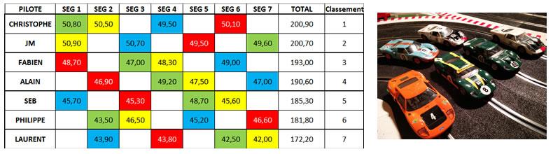 Course GT40 du 05/03/2016