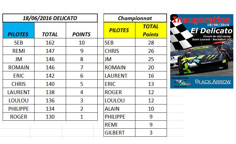 Résultats 3è manche championnat GT3 Italia