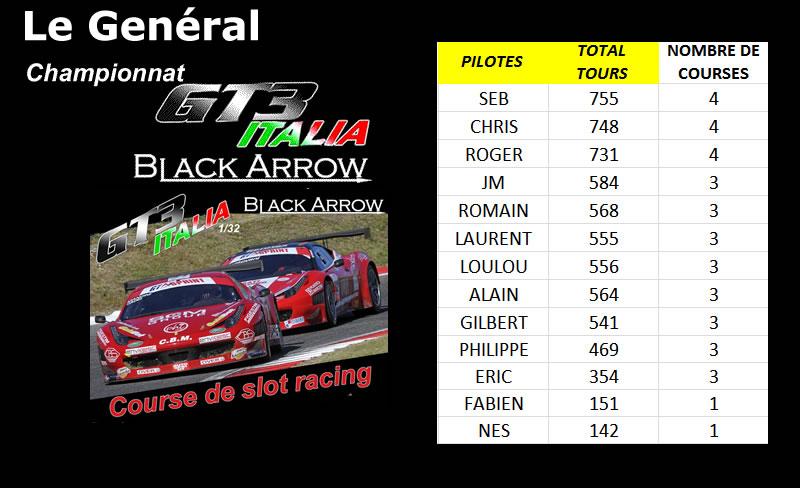Championnat GT3 Italia Black Arrow - classement général