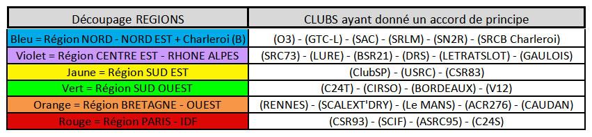 Tableau des clubs de slot en régions du Ranking 2017