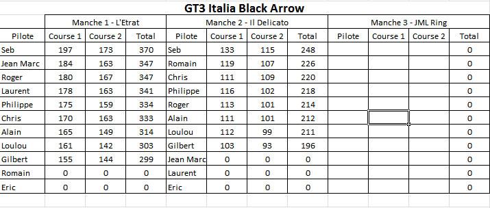 Résultat course championnat GT3 Italia