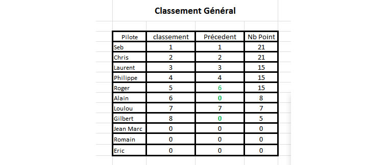 Championnat Gr5 Sideways - Manche 2 classement général