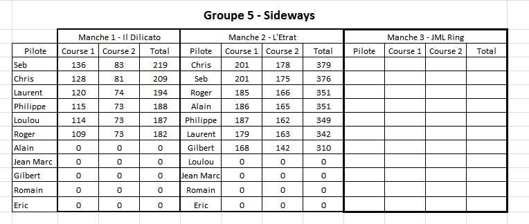 Championnat Gr5 Sideways - Manche 2 resultat